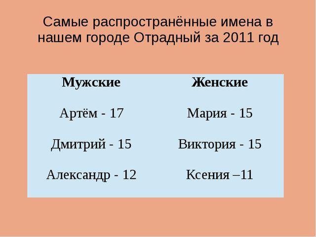 Самые распространённые имена в нашем городе Отрадный за 2011 год Мужские Женс...