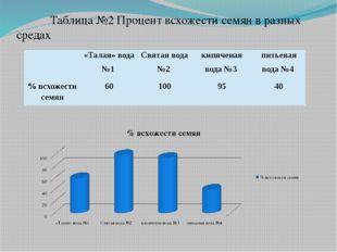 Таблица №2 Процент всхожести семян в разных средах «Талая» вода №1 Святая в