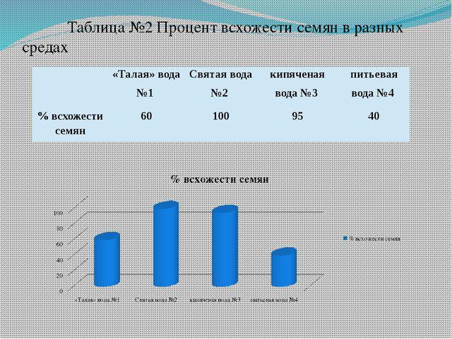 Таблица №2 Процент всхожести семян в разных средах «Талая» вода №1 Святая в...