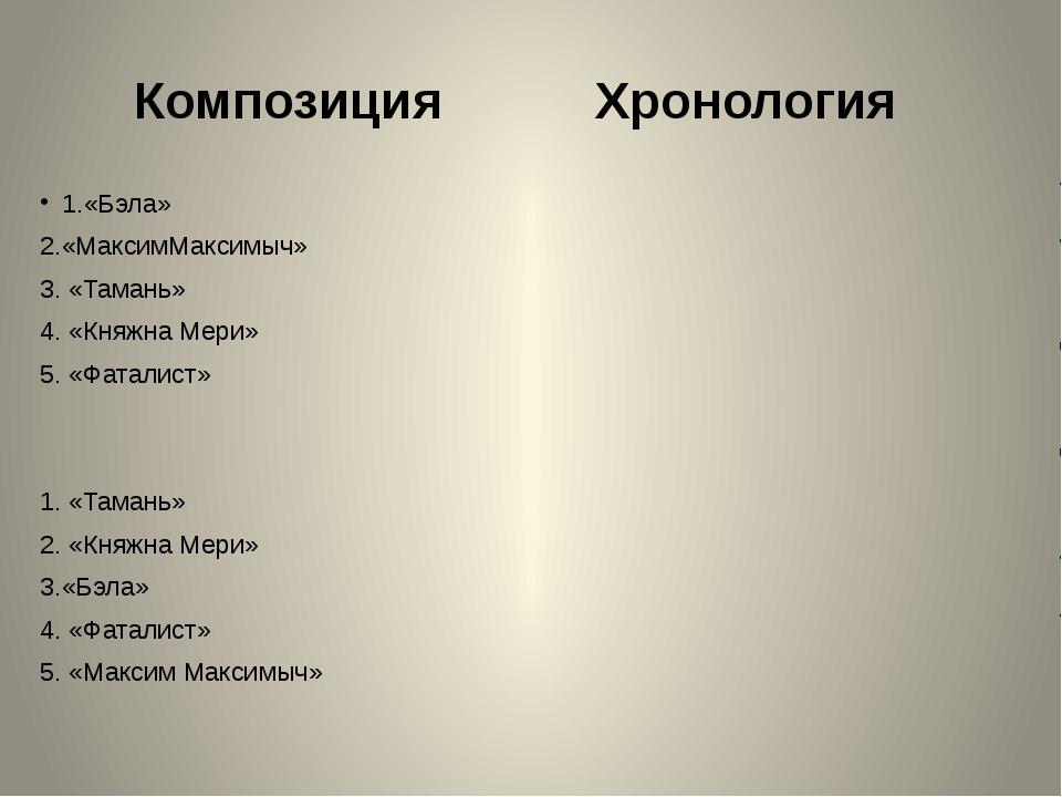 Композиция Хронология 1.«Бэла» 2.«МаксимМаксимыч» 3. «Тамань» 4. «Княжна Мери...