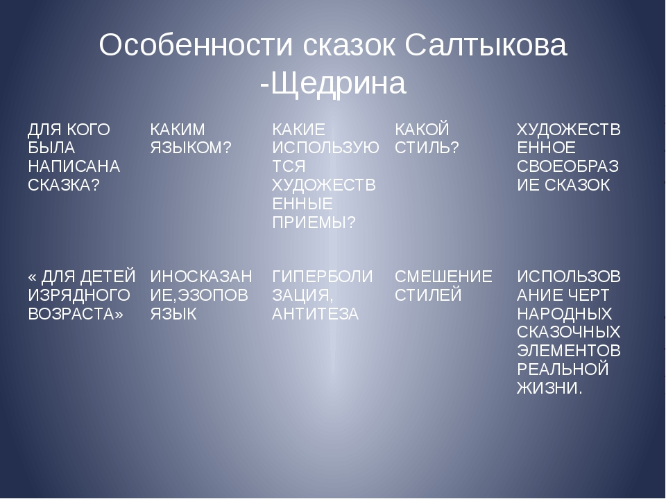 Особенности сказок Салтыкова -Щедрина ДЛЯКОГО БЫЛА НАПИСАНА СКАЗКА? КАКИМ ЯЗЫ...
