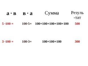 а · вв · аСуммаРезуль-тат 5 ·100 = 100·5= 100+100+100+100+100500 3 ·100