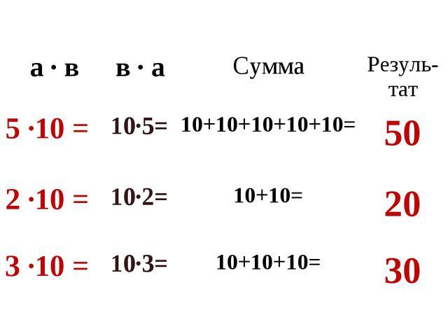 а · вв · аСуммаРезуль-тат 5 ·10 = 10·5= 10+10+10+10+10=50 2 ·10 = 10·2...