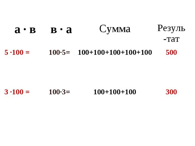 а · вв · аСуммаРезуль-тат 5 ·100 = 100·5= 100+100+100+100+100500 3 ·100...