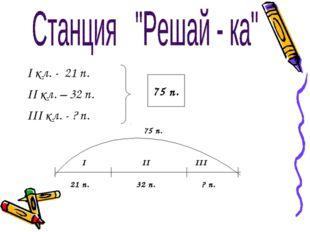 I кл. - 21 п. II кл. – 32 п. III кл. - ? п. 75 п. I II III 21 п. 32 п. ? п. 7