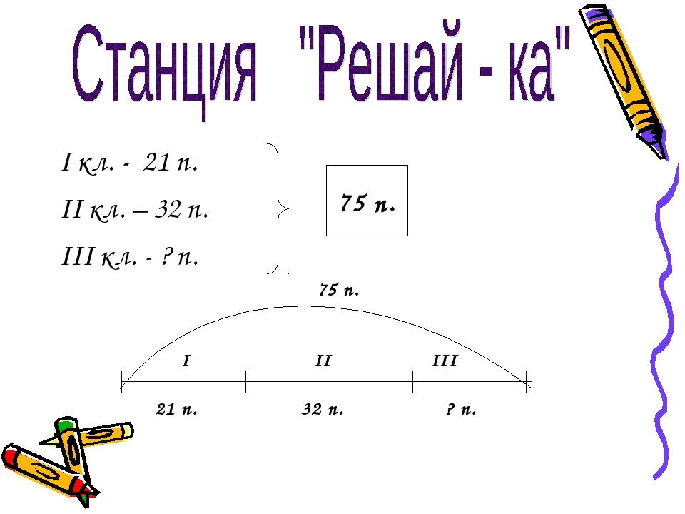 I кл. - 21 п. II кл. – 32 п. III кл. - ? п. 75 п. I II III 21 п. 32 п. ? п. 7...