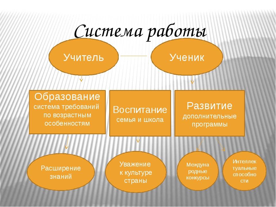 Система работы Учитель Ученик Образование система требований по возрастным ос...