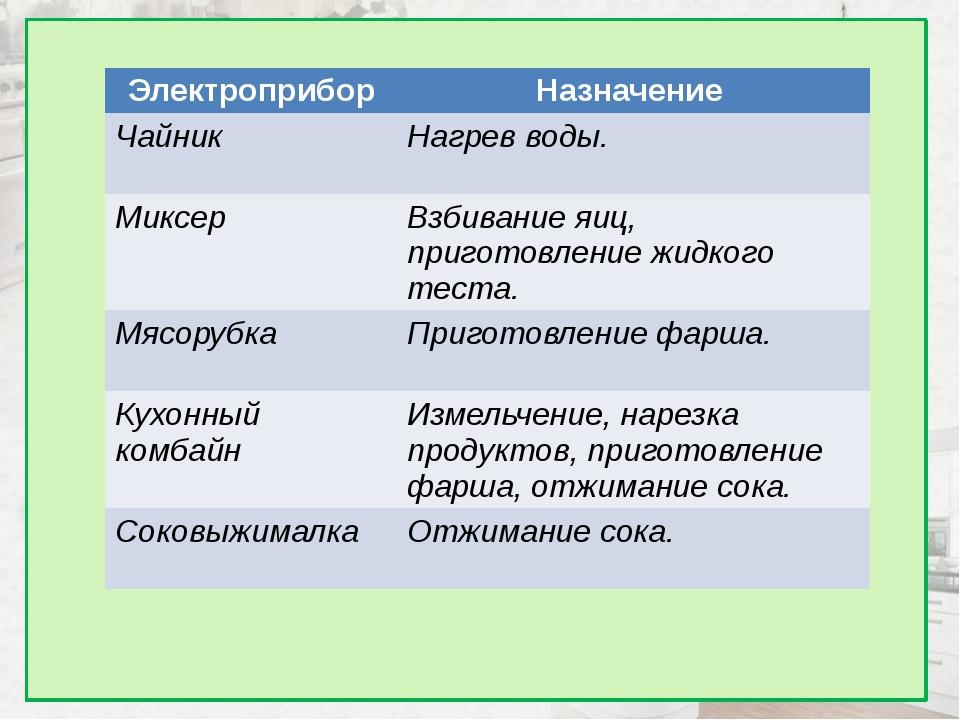 Электроприбор Назначение Чайник Нагрев воды. Миксер Взбивание яиц, приготовл...