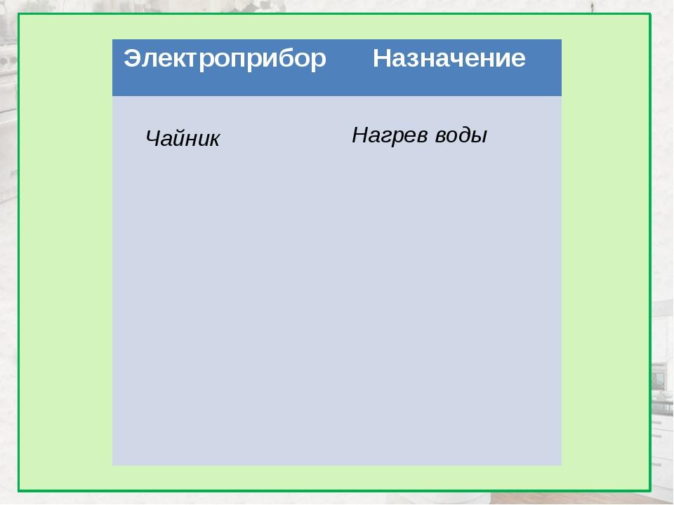 Чайник Нагрев воды Электроприбор Назначение