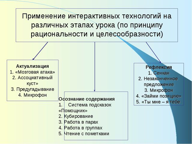 Применение интерактивных технологий на различных этапах урока (по принципу ра...