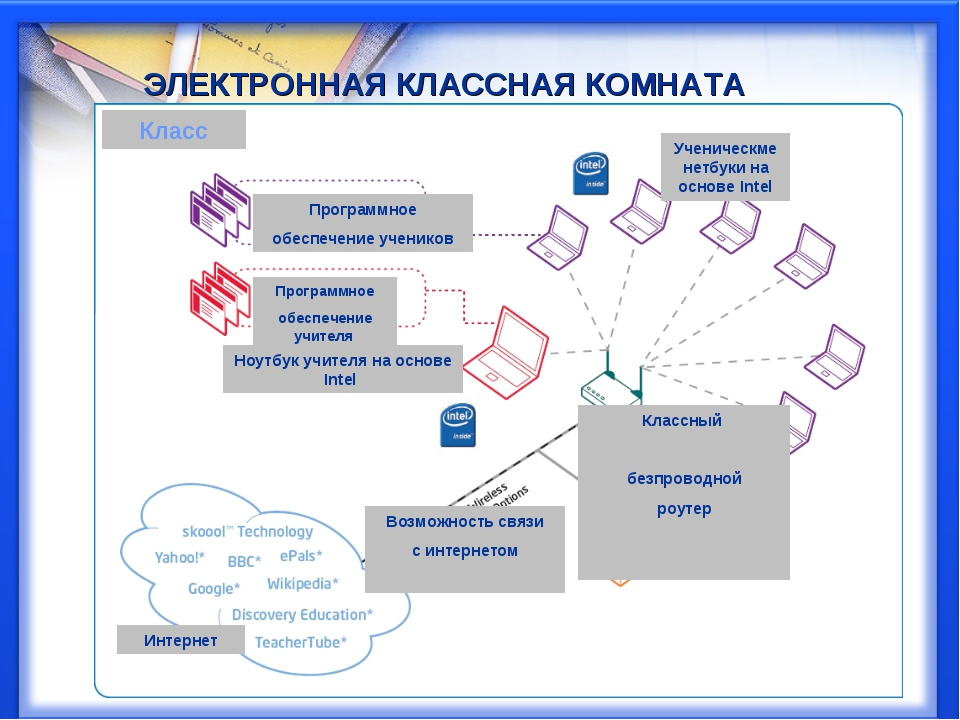 Типова електронна класна кімната Класс Программное обеспечение учеников Прогр...