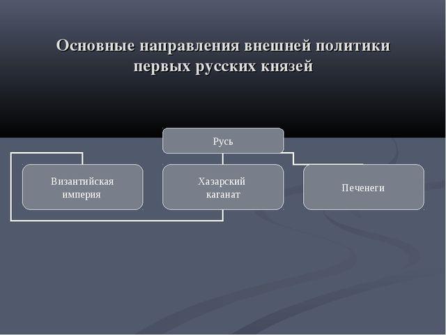 Основные направления внешней политики первых русских князей