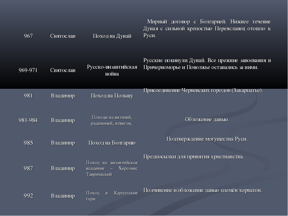 967СвятославПоход на Дунай Мирный договор с Болгарией. Нижнее течение Дуна...