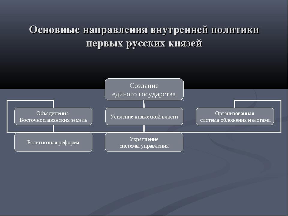 Основные направления внутренней политики первых русских князей