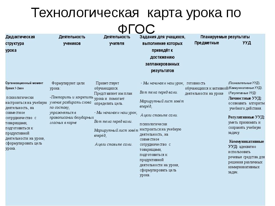 Технологическая карта урока по ФГОС Дидактическая структура урока Деятельнос...
