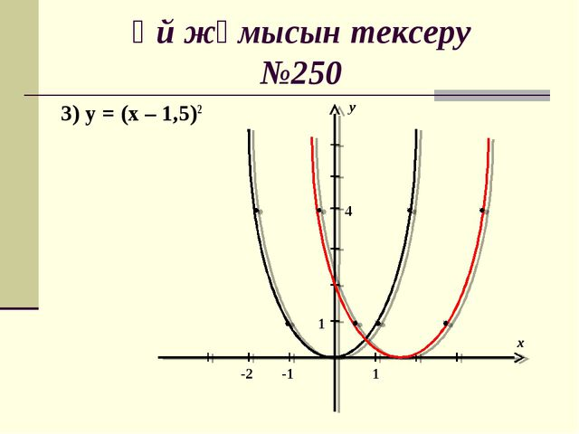 Үй жұмысын тексеру №250 3) у = (х – 1,5)2 у х -1 -2 4 1 1