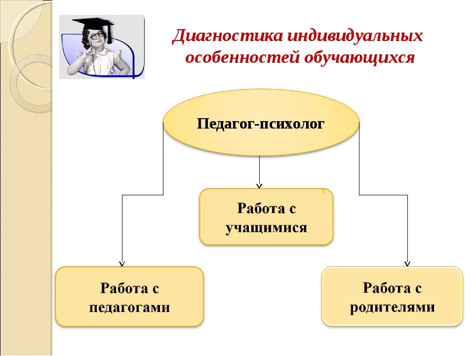 Диагностика индивидуальных особенностей обучающихся