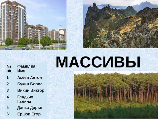 МАССИВЫ № п/п Фамилия, Имя 1 Асеев Антон 2 Букин Борис 3 Викин Виктор 4 Гладк...