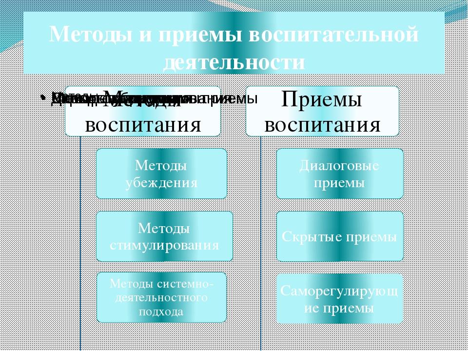 Методы и приемы воспитательной деятельности
