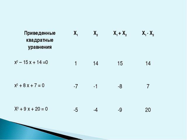 Приведенные квадратные уравненияX1X2X1 + X2X1 ∙ X2 x2 – 15 x + 14 =0 1...