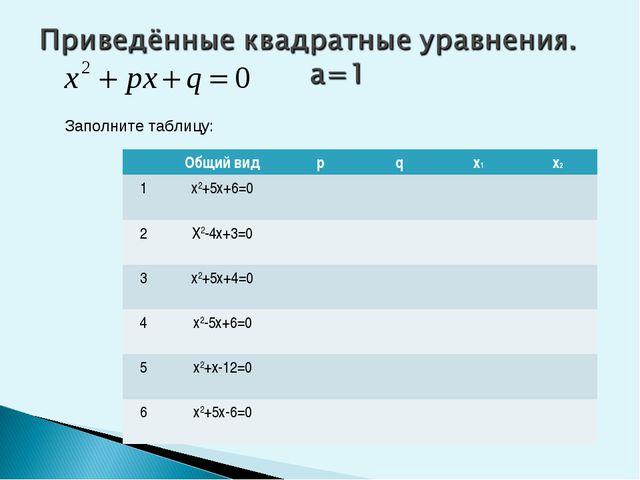 Заполните таблицу: Общий видрqх1х2 1х2+5х+6=0  2Х2-4х+3=0  3х...