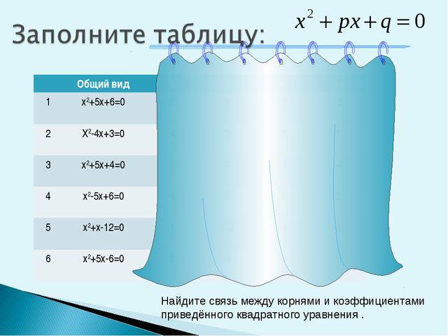 Найдите связь между корнями и коэффициентами приведённого квадратного уравнен...