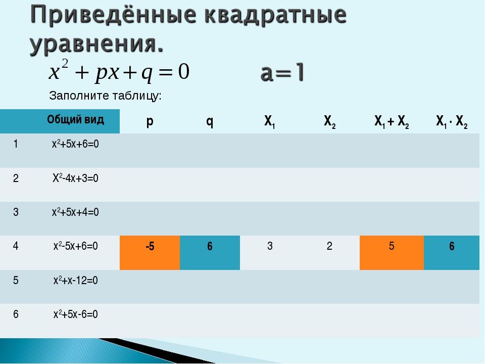 Заполните таблицу: Общий видрqX1X2X1 + X2X1 ∙ X2 1х2+5х+6=0  2...