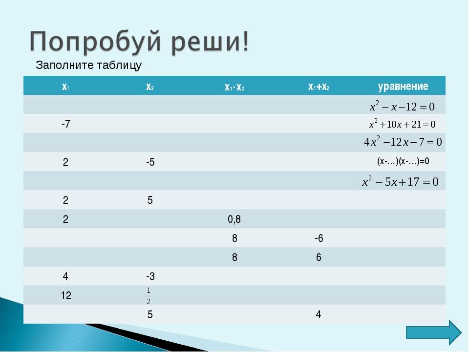 Заполните таблицу х1х2х1х2х1+х2уравнение  -7  2-5(х-…)(х...