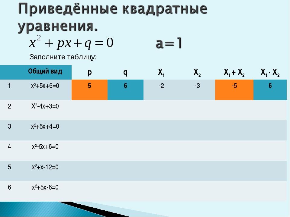 Заполните таблицу: Общий видрqX1X2X1 + X2X1 ∙ X2 1х2+5х+6=0 56-2-...