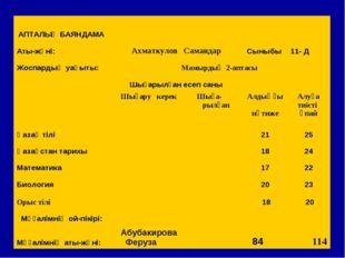 АПТАЛЫҚ БАЯНДАМА Аты-жөні:Ахматкулов СамандарСыныбы11- Д Жоспардың уақы