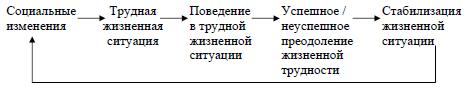Рис. 4. Модель адаптации к трудной жизненной ситуации