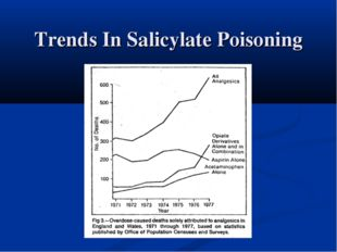 Trends In Salicylate Poisoning