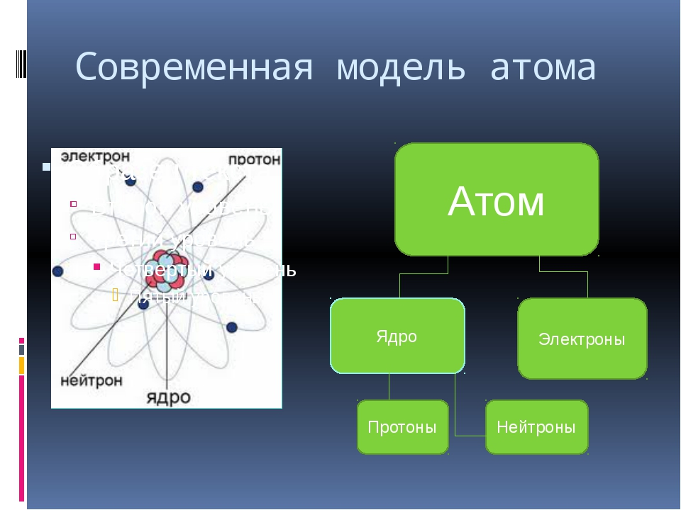 Современная модель атома Атом Ядро Электроны Протоны Нейтроны