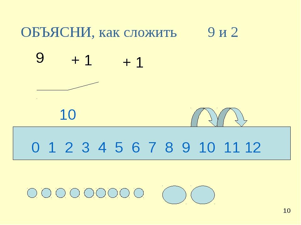 ОБЪЯСНИ, как сложить 9 + 1 + 1 10 9 и 2 0 1 2 3 4 5 6 7 8 9 10 11 12