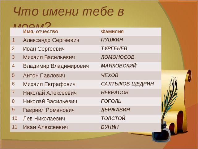Что имени тебе в моем?.. Имя, отчествоФамилия 1Александр СергеевичПУШКИН...
