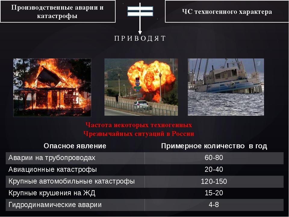 Производственные аварии и катастрофы ЧС техногенного характера П Р И В О Д Я...