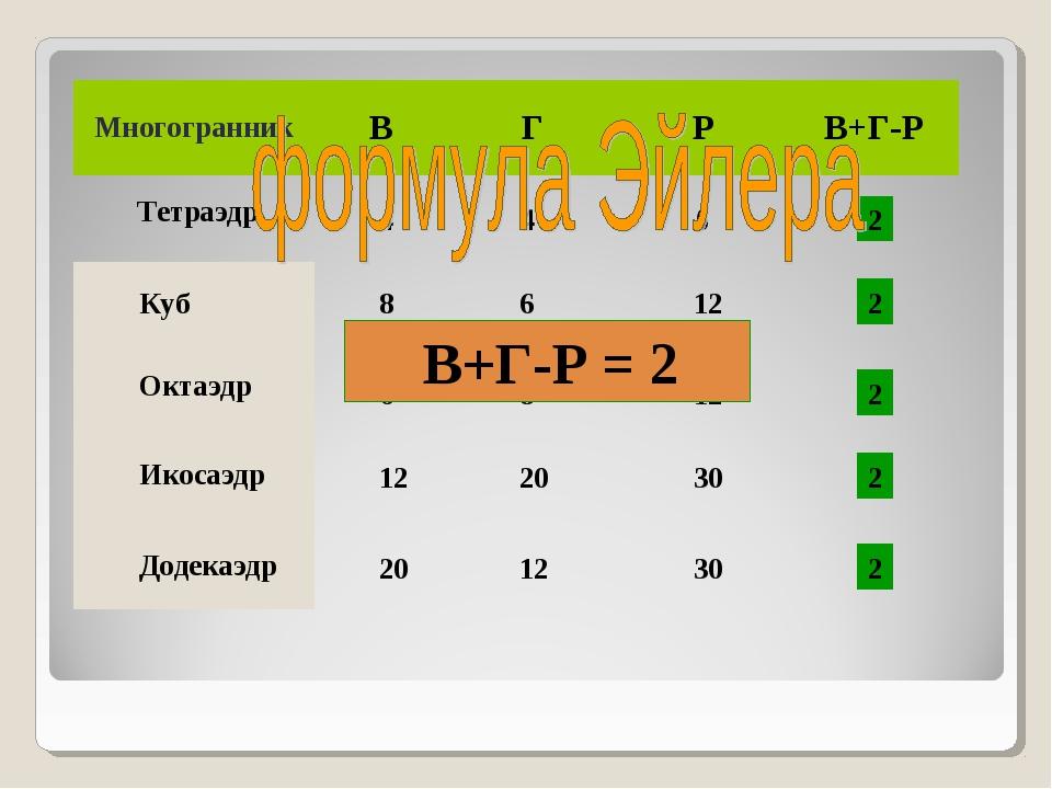 Тетраэдр 4 4 6 Куб 8 6 12 Октаэдр 6 8 12 Икосаэдр 12 20 30 Додекаэдр 20 12 30...