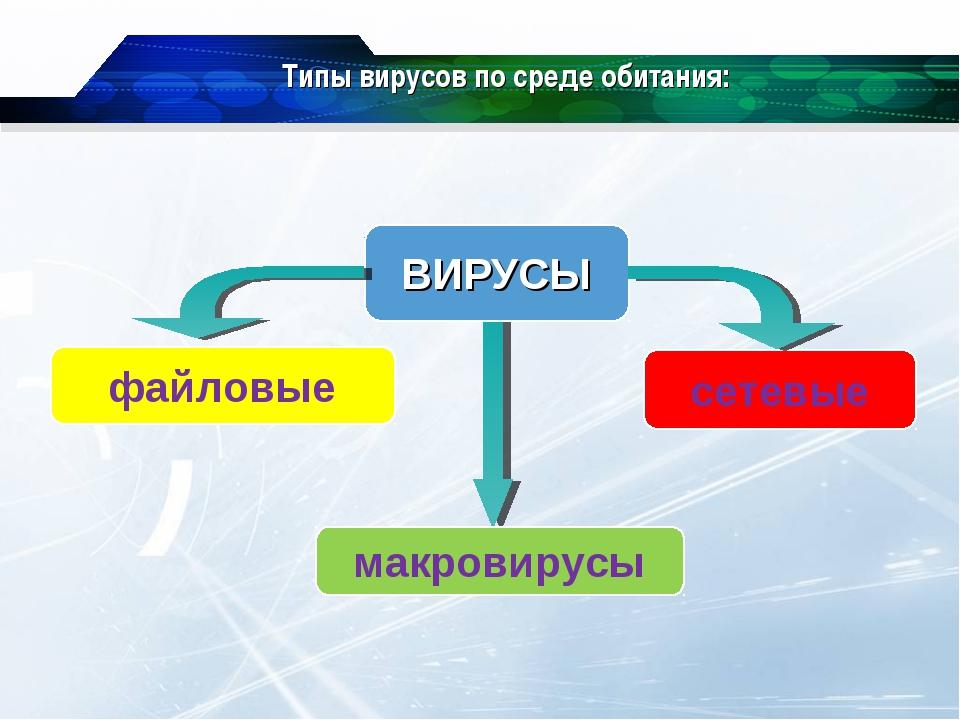 Типы вирусов по среде обитания: файловые макровирусы сетевые ВИРУСЫ
