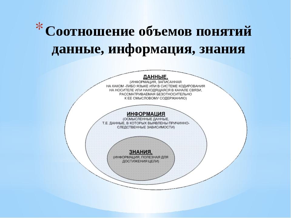 Соотношение объемов понятий данные, информация, знания