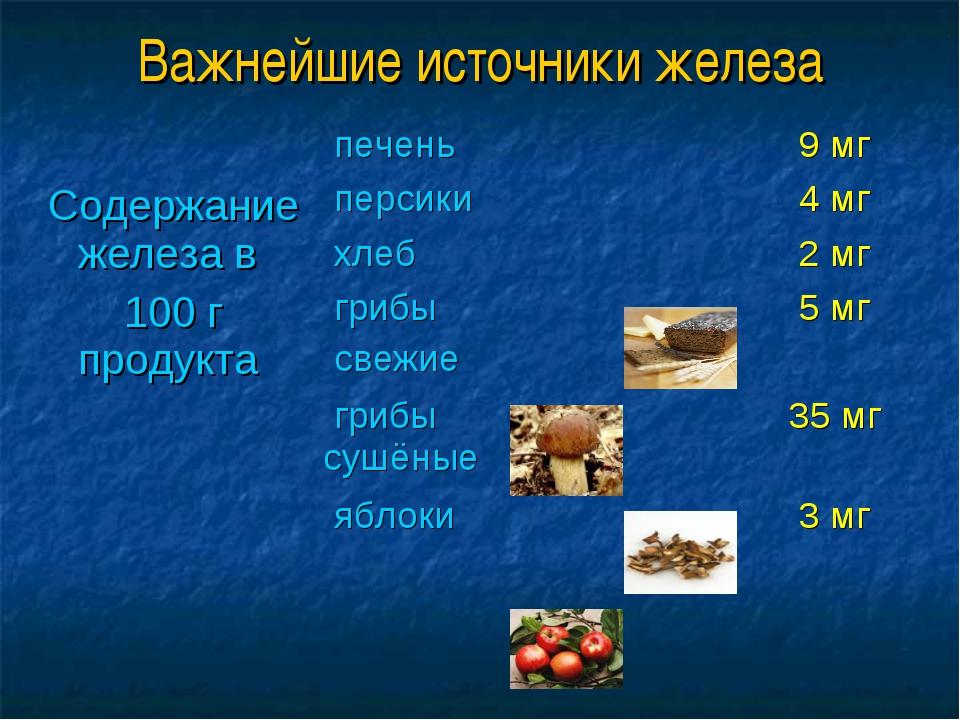 Важнейшие источники железа Содержание железа в 100 г продукта  печень9 мг...