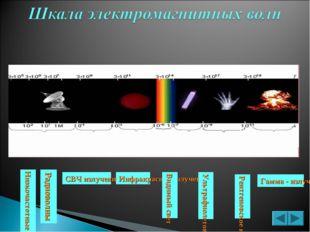 Радиоволны СВЧ излучения Инфракрасное излучение Видимый свет Ультрафиолетовое
