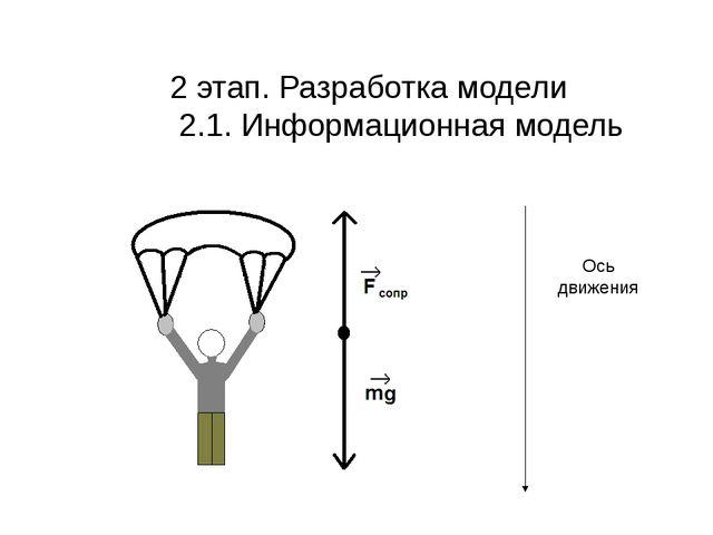 2 этап. Разработка модели 2.1. Информационная модель Ось движения