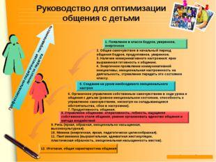 Руководство для оптимизации общения с детьми 1. Появление в классе бодрое, ув