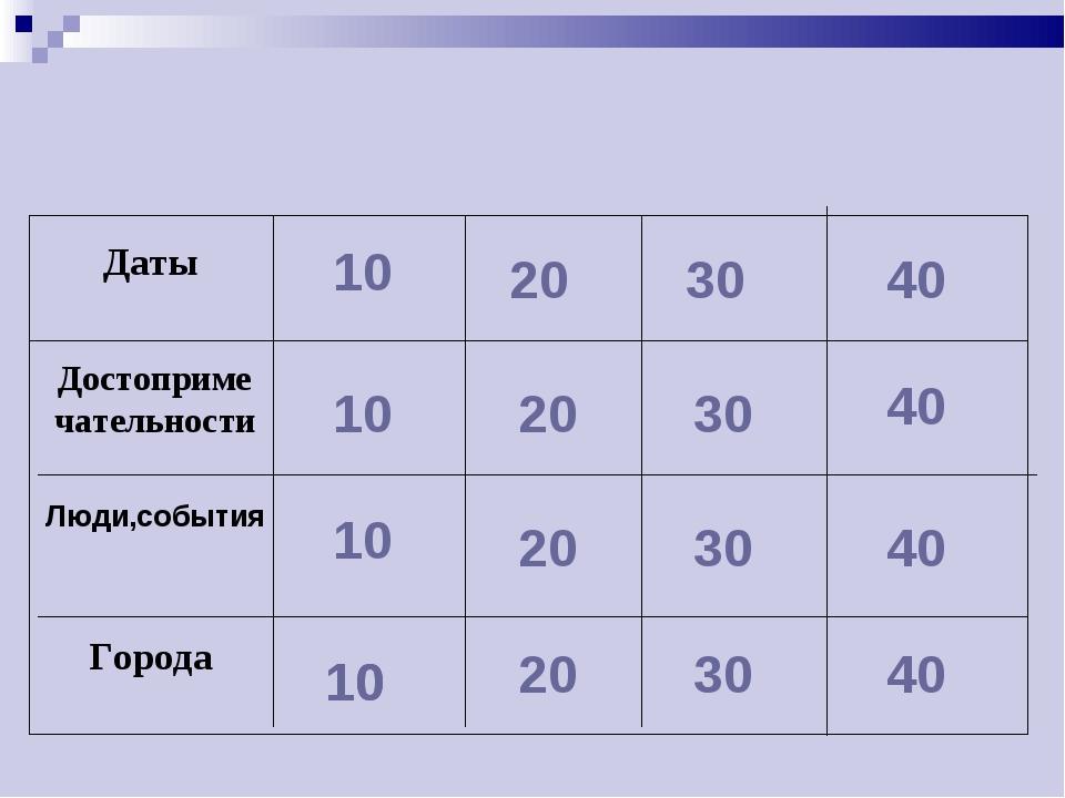 10 10 10 10 20 20 20 20 30 30 30 30 40 40 40 40 Люди,события Достопримечател...