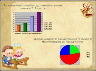 Гистограмма роста учебных достижений по физике учеников 7-11 классов Диаграмм