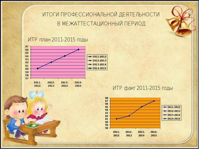 ИТР факт 2011-2015 годы ИТР план 2011-2015 годы ИТОГИ ПРОФЕССИОНАЛЬНОЙ ДЕЯТЕЛ...
