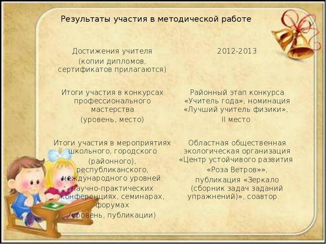 Результаты участия в методической работе Достижения учителя (копии дипломов,...