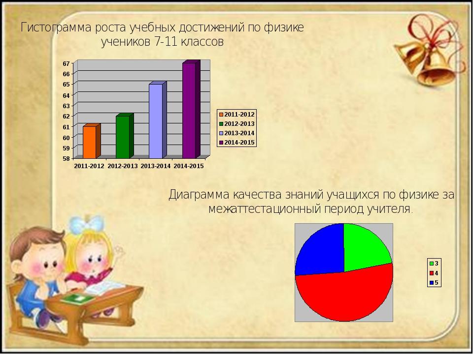 Гистограмма роста учебных достижений по физике учеников 7-11 классов Диаграмм...