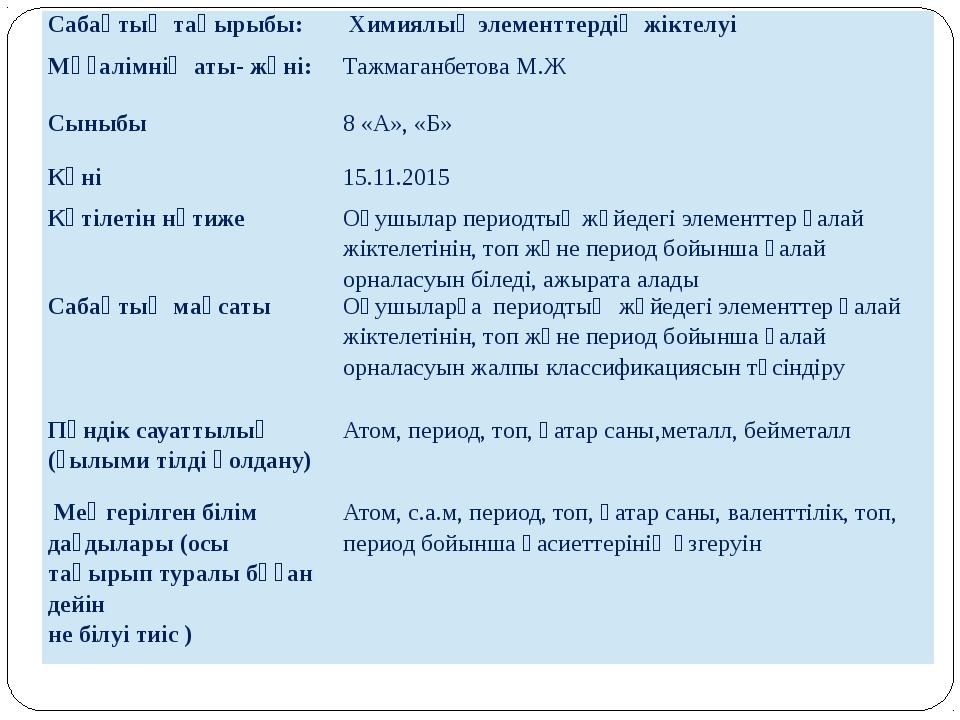 Сабақтың тақырыбы: Химиялық элементтердің жіктелуі Мұғалімнің аты- жөні: Тажм...