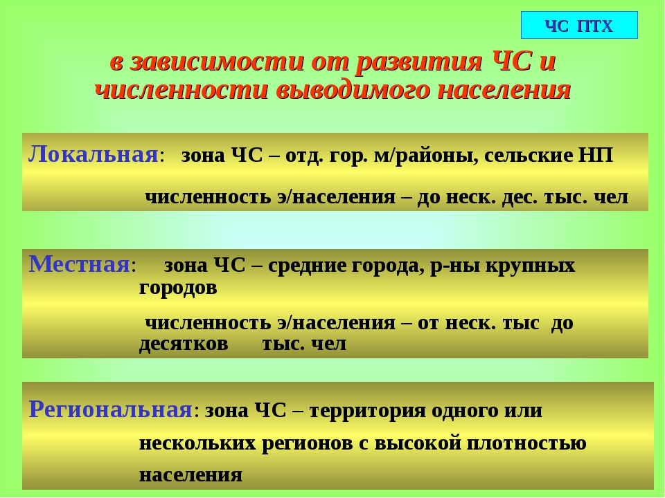 в зависимости от развития ЧС и численности выводимого населения Локальная: зо...